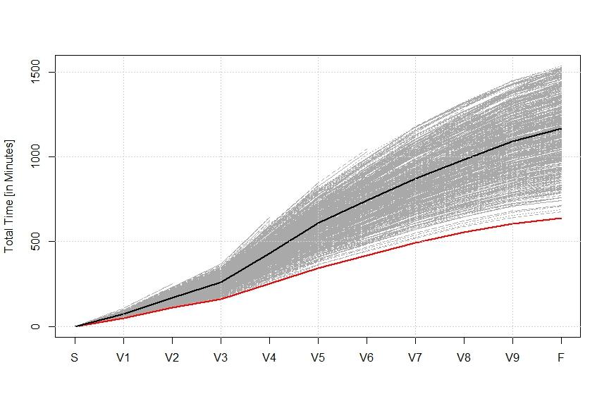 Zugspitz Ultratrail 2014: Eine statistische Analyse